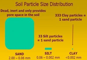 Soil Particle Size